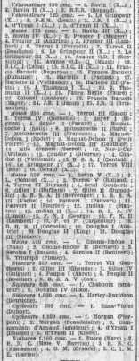 Liste des engagés en 1925