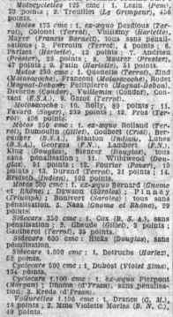 Classement général 1925