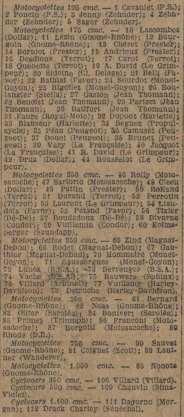 Liste des concurrents au départ de Paris
