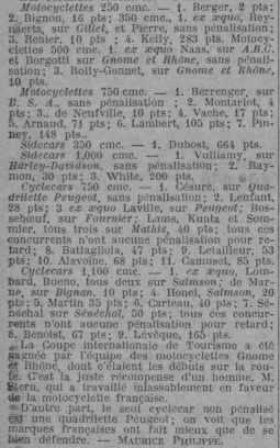 Classement Tour 1922